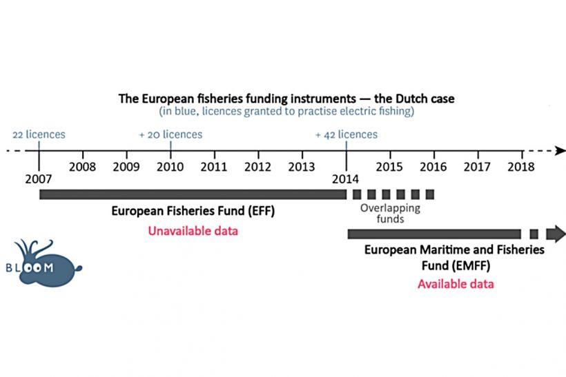 Dutch and EU 'gave hidden subsidies to pulse beam fleet'