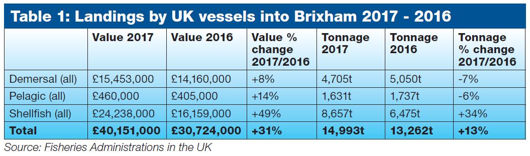 Landings by UK vessels into Brixham 2017-2016
