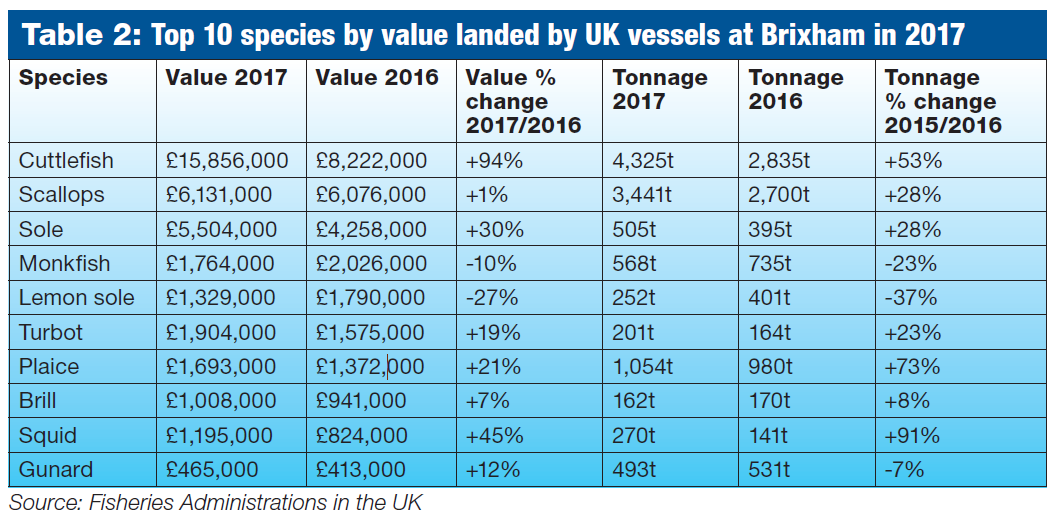 Top 10 species by value landed by UK vessels at Brixham in 2017