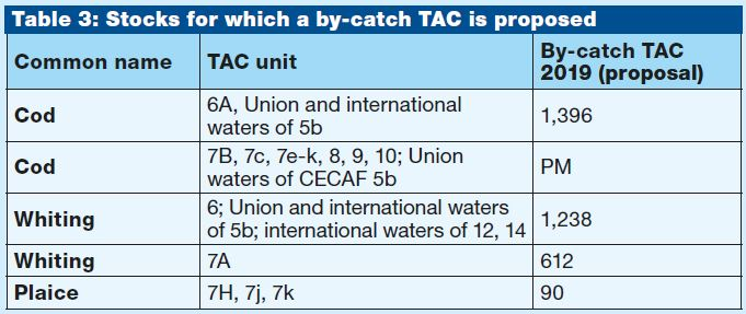 2019 TAC table3