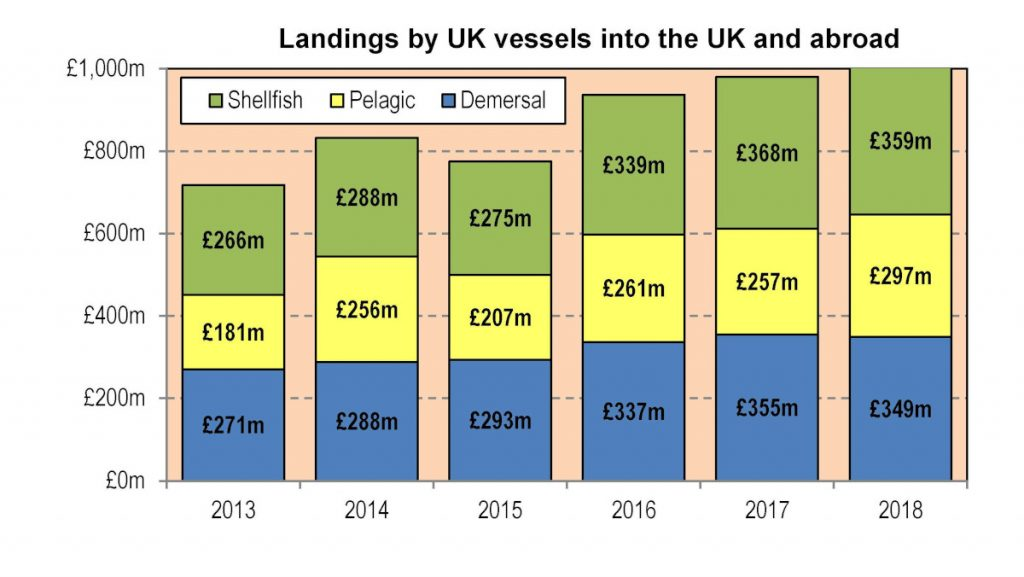 Landings by UK vessels into the UK and abroad.