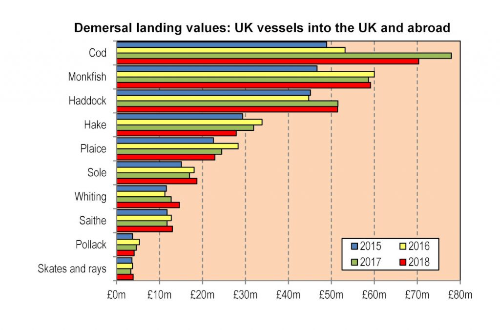 Demersal landing values: UK vessels into the UK and abroad