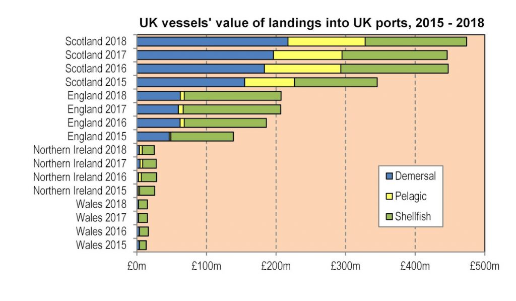 UK vessels' value of landings into UK ports, 2015-2018