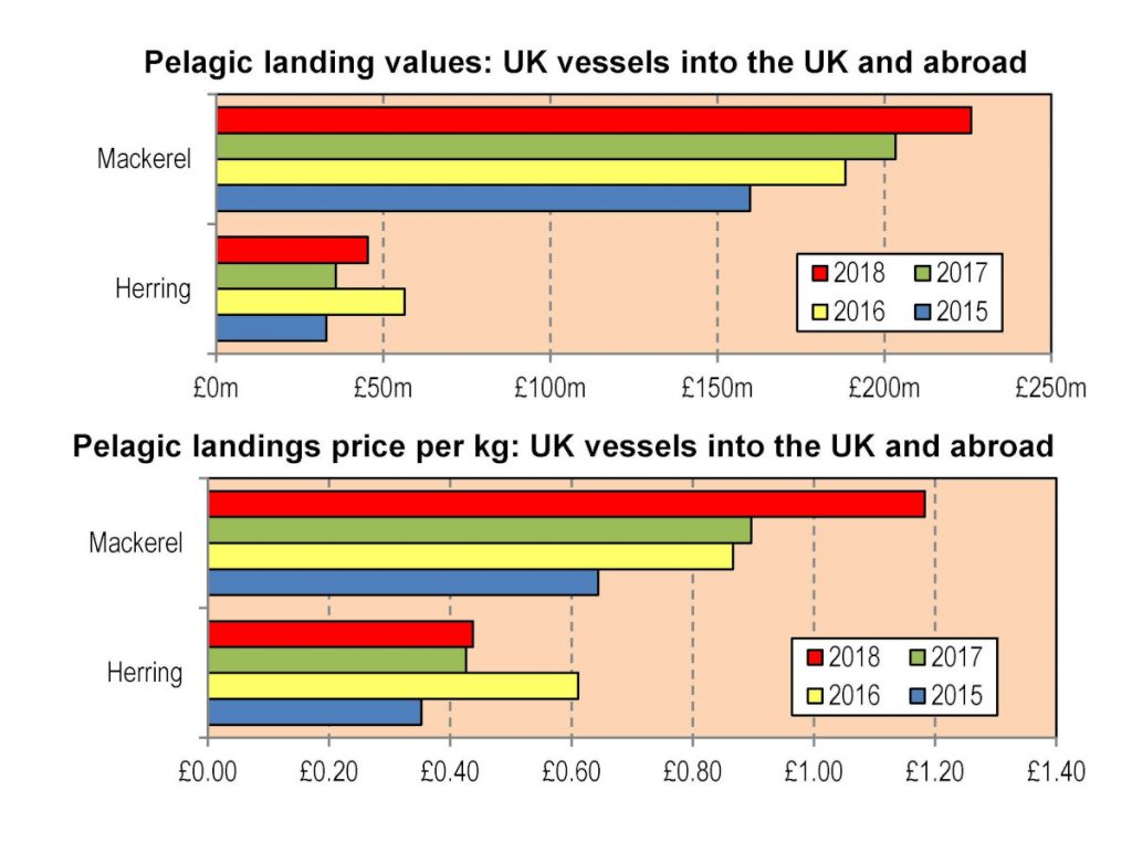 Pelagic landing values: UK vessels into the UK and abroad.