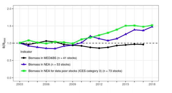 Figure 1: Trends in the indicators of stock biomass (median values of the model-based estimates relative to 2003). Three indicators are presented: one for the North East Atlantic (53 stocks considered, blue line); one for the Mediterranean and Black Sea (41 stocks, black line); and one for data-limited stocks (ICES category 3, 73 stocks, green line).